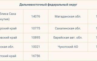 Величина прожиточного минимума пенсионера в москве и области: последние изменения законодательства