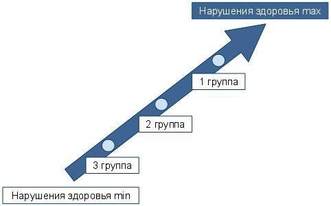 При какой гипертонии дают инвалидность: стадии заболевания 1, 2, 3