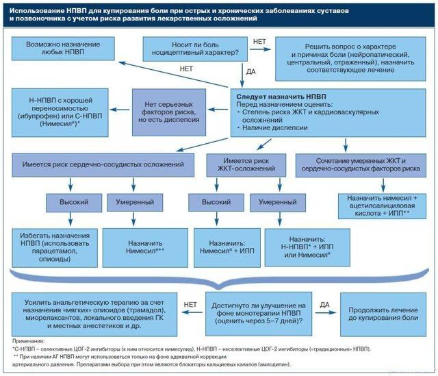 Степени артроза тазобедренного сустава: 1, 2, 3 и особенности каждой стадии