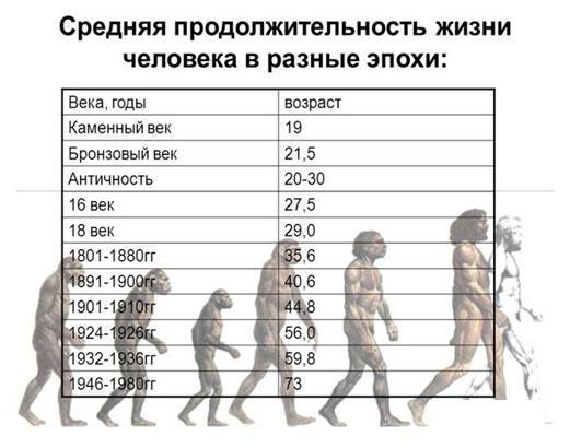 Причины более продолжительной жизни женщин