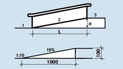 Пандус для колясок своими руками: инструкция по изготовлению