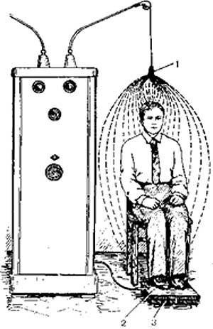 Франклинизация: показания и противопоказания