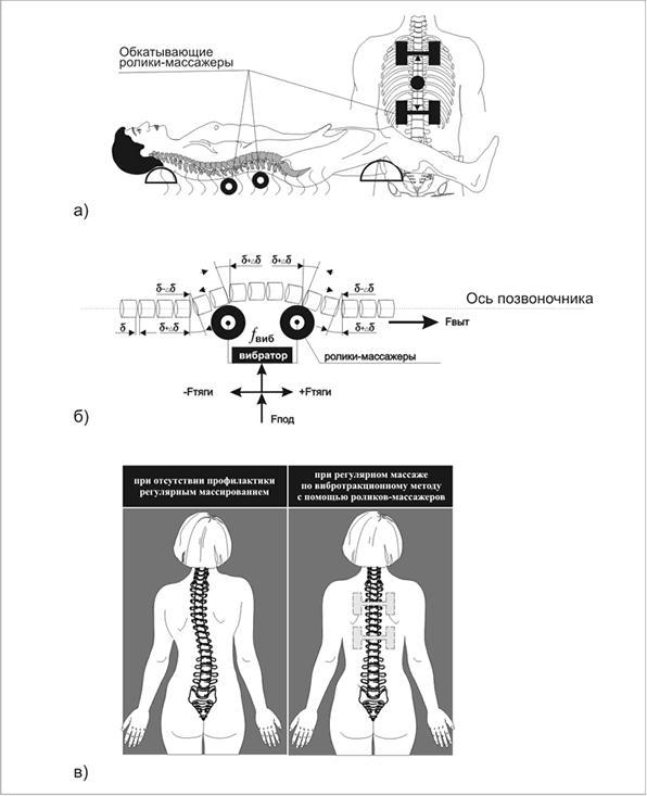Воздействие виброакустической терапии на организм человека