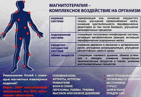 Проведение процедуры магнитотерапии - эффективное лечение различных заболеваний