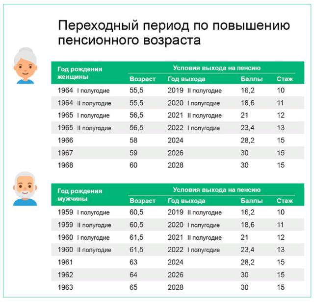 Новая таблица выхода на пенсию с 2020 для женщин и мужчин в РФ: ответы экспертов