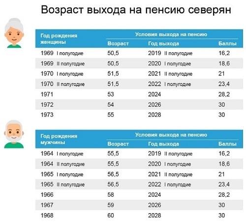 Особенности пенсионного обеспечения жителей севера в 2020 году: корректировка возраста и суммы выплат