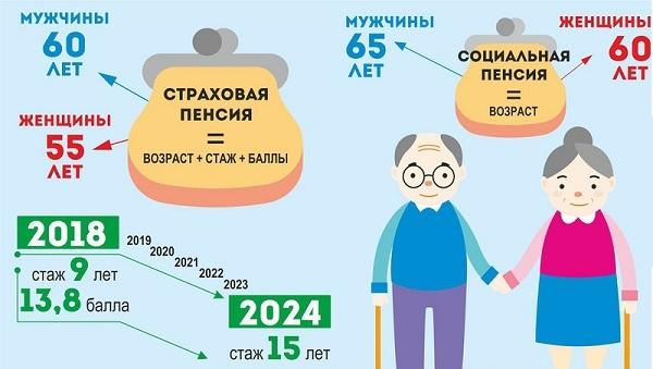 Досрочный выход на пенсию у мужчин и женщин: количество стажа и документы для оформления