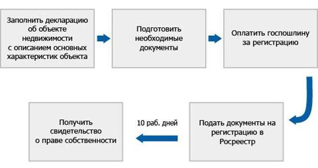 Как зарегистрировать дом по дачной амнистии: необходимые документы и справки