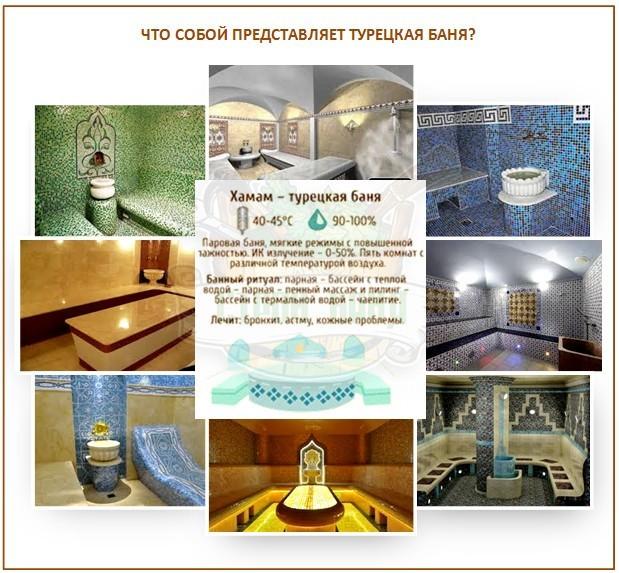 Турецкая баня хамам: как проходит процедура - польза и вред