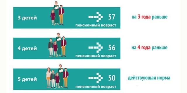 Условия для получения льготной пенсии многодетной матерью в 2020 году: необходимые документы и другие нюансы