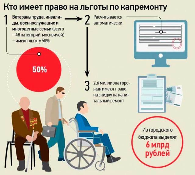 Социальный пакет (НСУ) ветерана труда в 2020 году: ЖКХ, льготы на проезд и медобслуживание