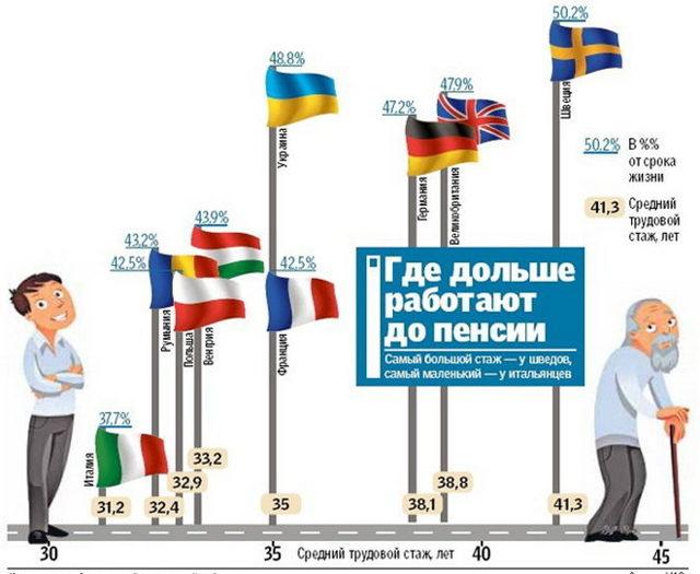 Какая пенсия в Европе: Швеция, Англия, Франция, Норвегия и Германия